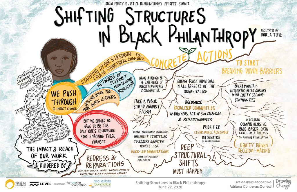 racial equity and justice philanthropy graphic recording shifting structures in black philanthropy - drawing change