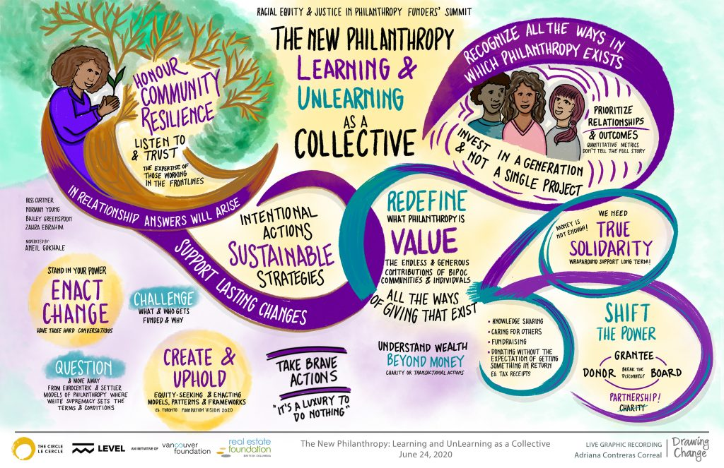 racial equity and justice philanthropy graphic recording learning and unlearning as a collective- drawing change