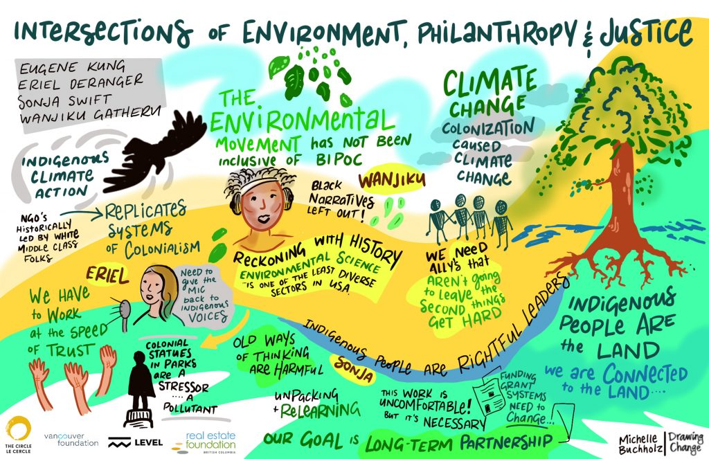 racial equity and justice philanthropy graphic recording intersections of environment philanthropy and justice - drawing change