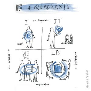 facilitation skills integral sam bradd 4 quadrants