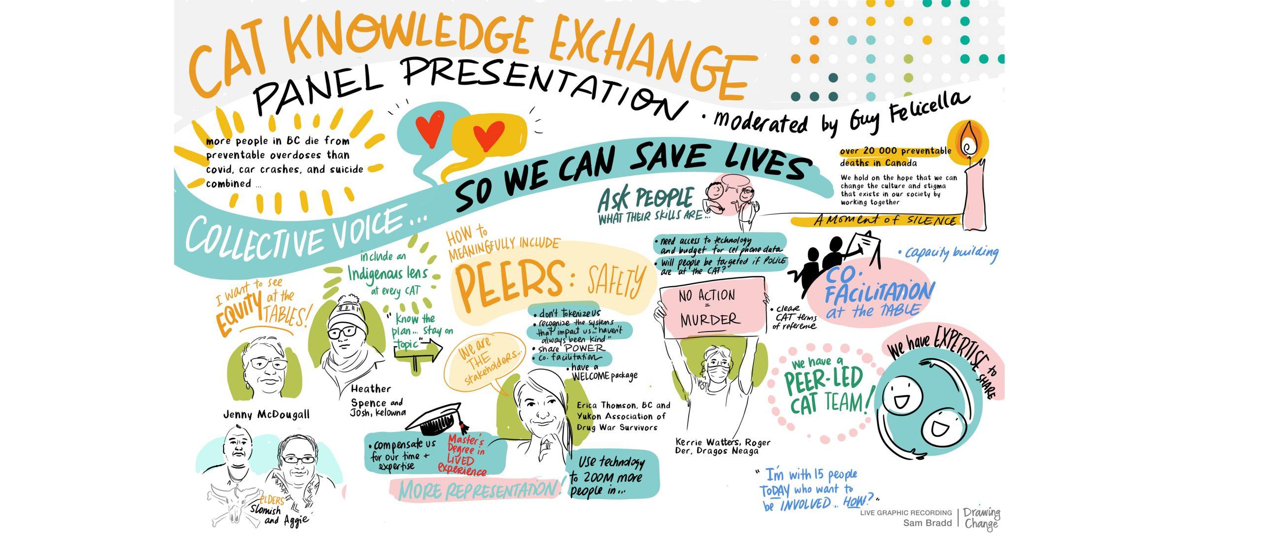 Community Action Team (CAT) Knowledge Exchange Opioid Crisis Resources graphic recording