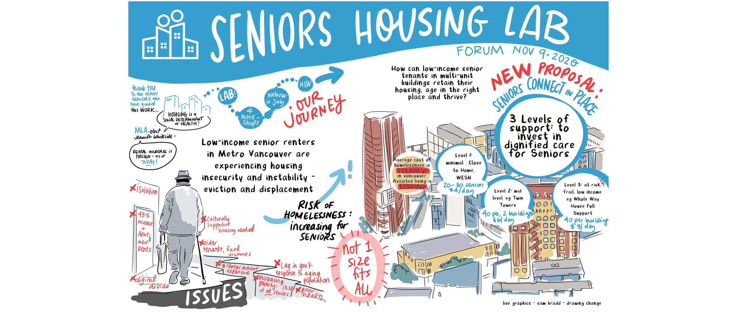 graphic recording sam bradd drawing change seniors housing lab