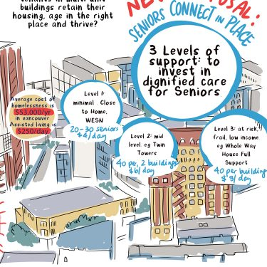 Seniors Housing Lab Vancouver graphic recording sam bradd drawing change