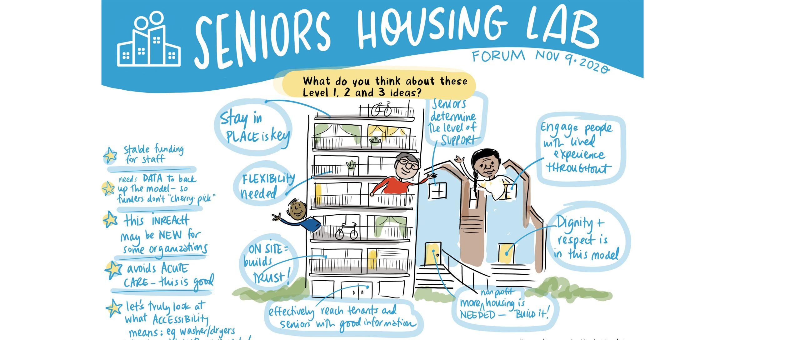 Seniors Housing Lab 2020 Vancouver Housing - graphic recording