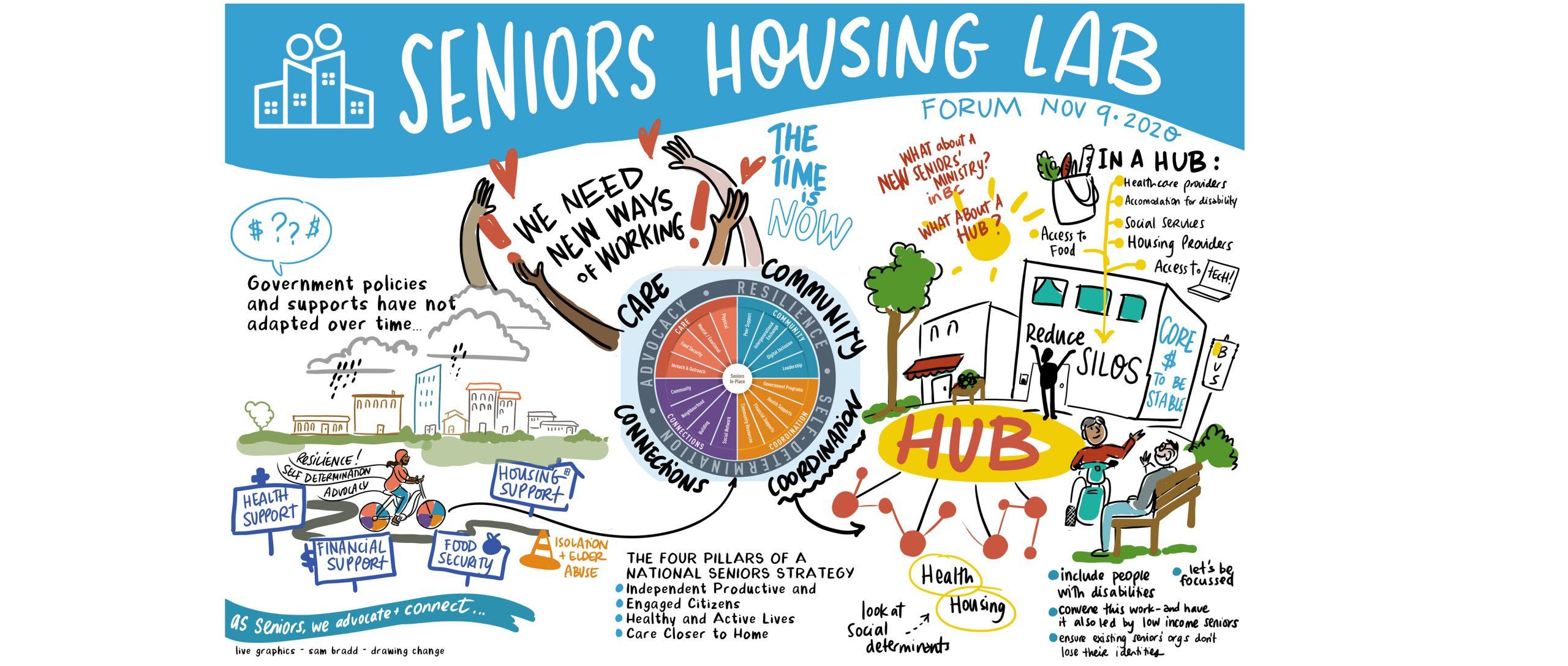 Seniors Housing Lab 2020 Vancouver Housing - graphic recording sam bradd