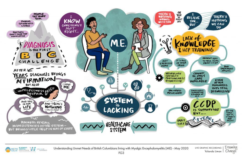 Knowledge transfer - illustrating the preliminary project examining the unmet needs of British Columbians living with Myalgic Encephalomyelitis