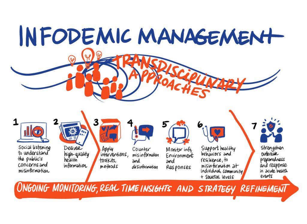 infodemiology conference world health organization infodemic