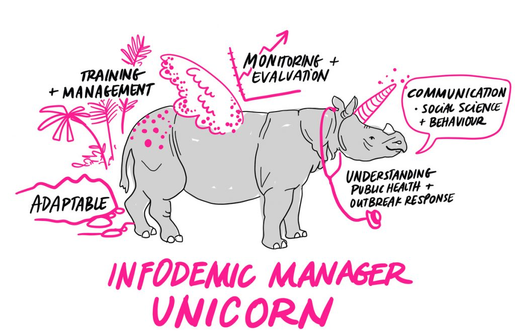 World Health Organization Infodemic Sam Bradd drawing change infodemic manager training unicorn skills of monitoring and evaluation, training, adaptability, understanding outbreak response and comunication