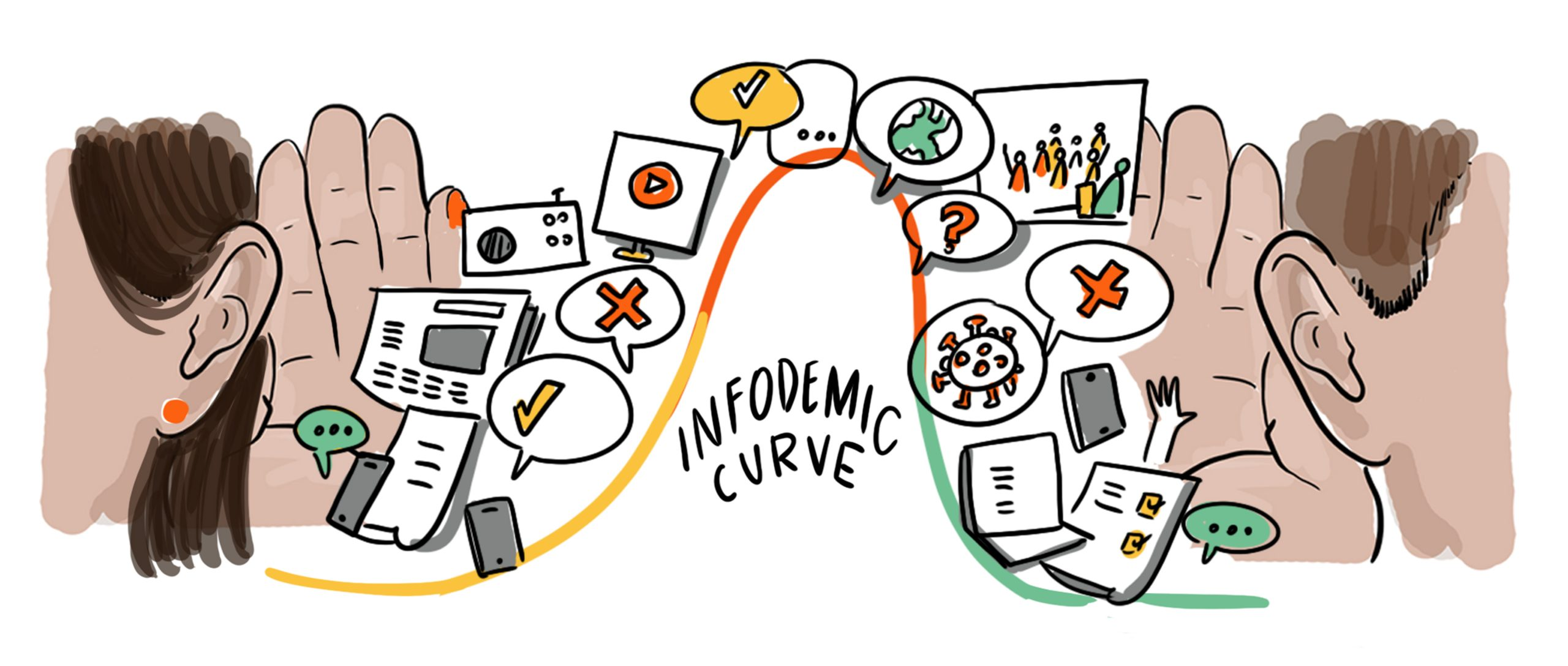 social listening infodemic curve by drawing change for the WHO infodemic conference
