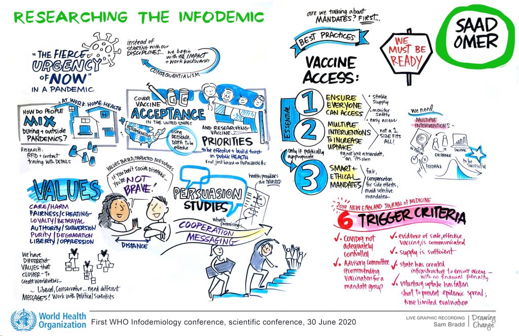 infodemiology conference world health organization infodemic by Saad Omer