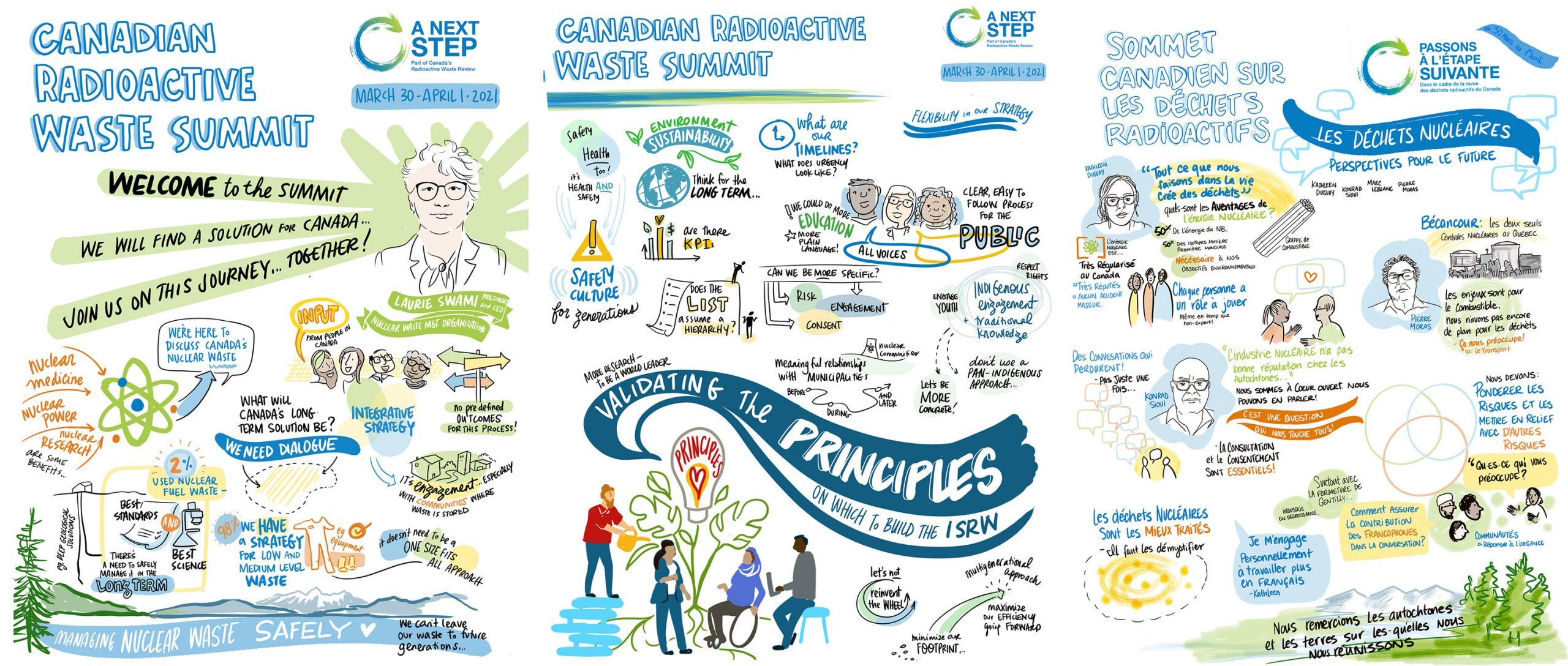 Canadian Radioactive Waste Summit Graphic Recordings Drawing Change