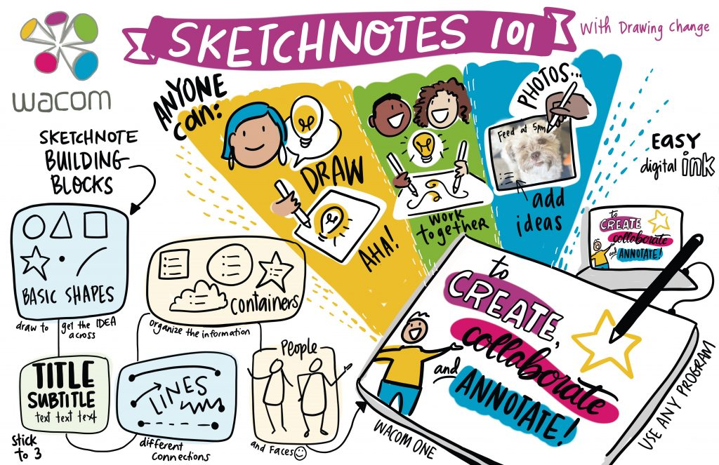Wacom Canada Education What is a Sketchnote Drawing Change